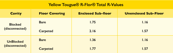R-flor-typical-R-Values-Yellow-Tongue.jpg