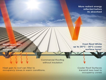Reduces Cooling costs and lowers Carbon Footprint