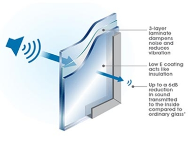 Reduce Noise with ComfortHush™ Acoustic Performance Glass