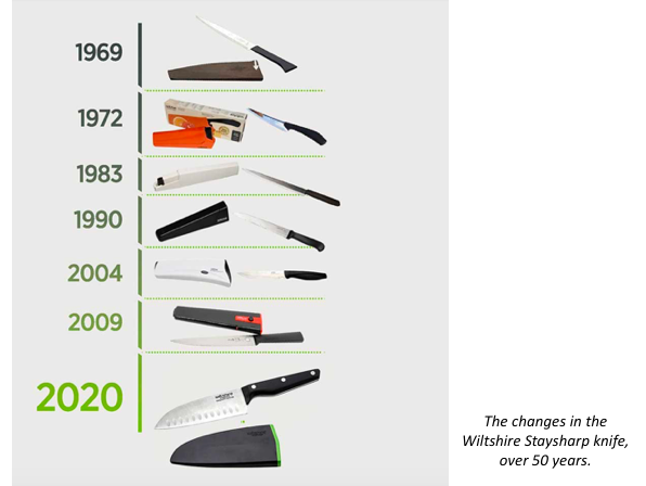 The Staysharp knife has a design registration or payment in 37 countries and has been updated over the years. Now over 8 million Staysharp knives have been sold, a continuing success for 50 years.