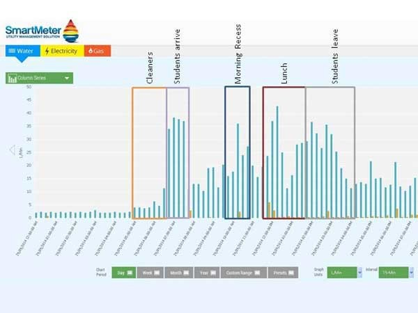 A graph visualised with Watersave's SmartMeter Utility Management Solution