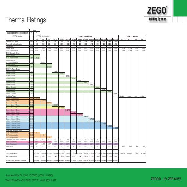 ZEGO Thermal Ratings