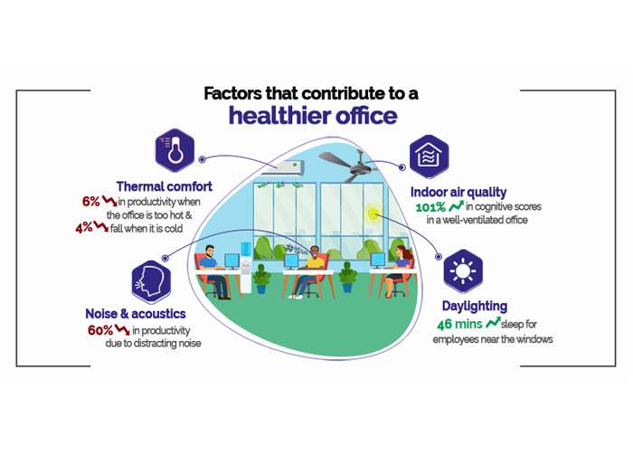 Diagram of factors that contribute to a healthier office
